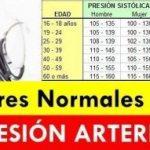 ¿Cuáles son los valores normales de tensión arterial?