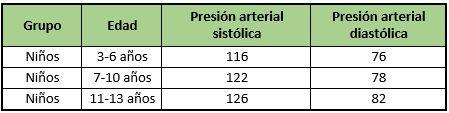 valor normal de la presion arterial infantil